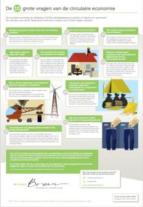 Infographic-Circulaire-Economie-Het-Groene-Brein
